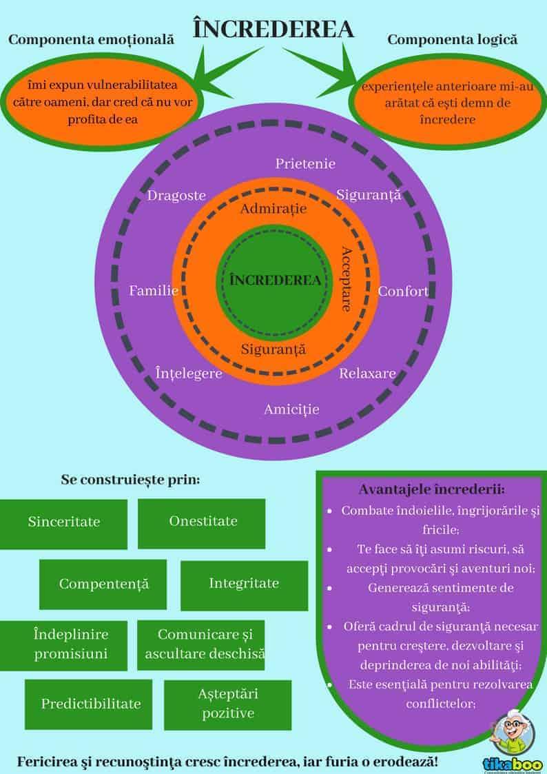 Familia – Cercul de încredere pentru dezvoltarea armonioasă a copilului 2