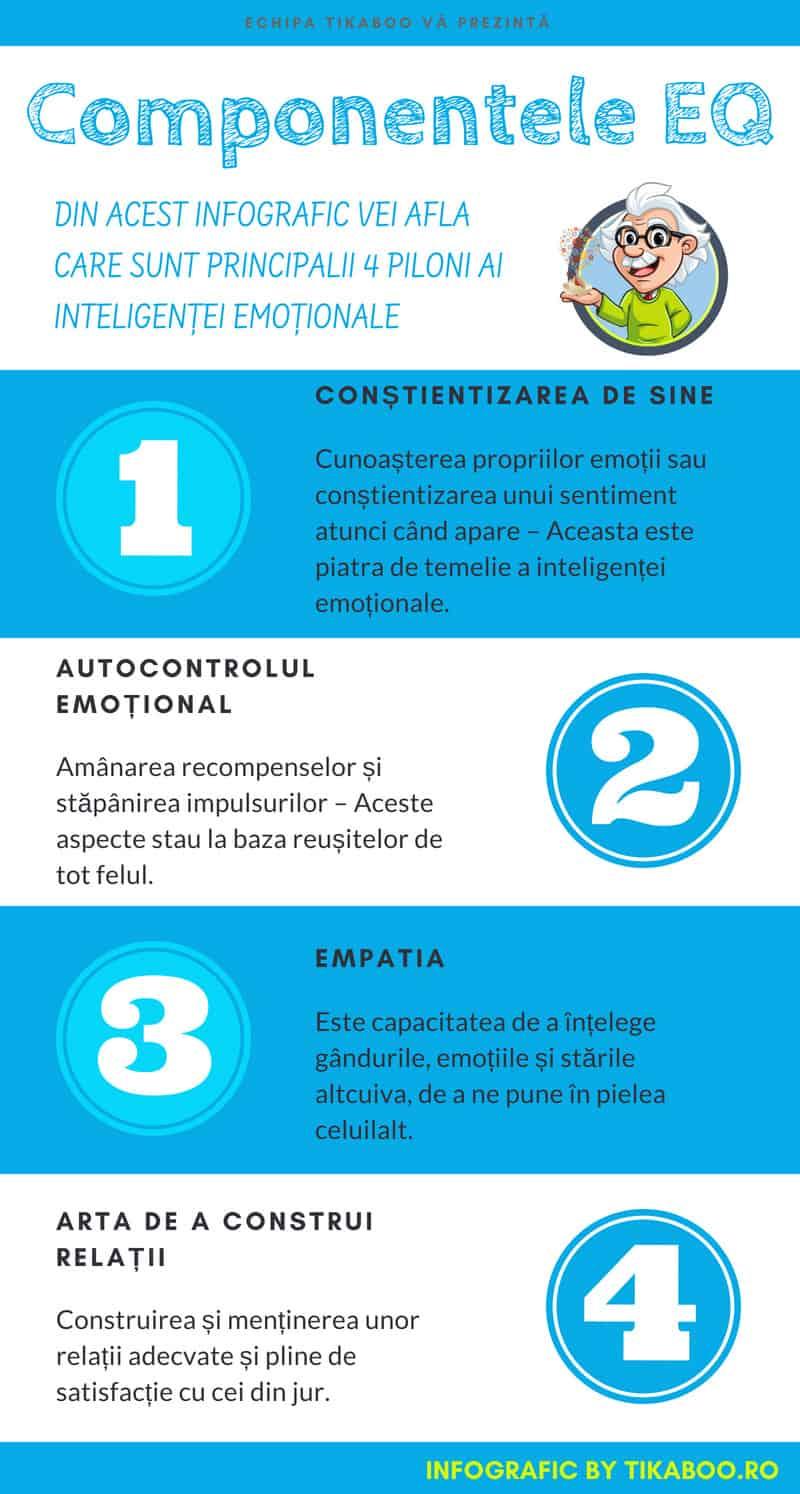 infografic inteligența emoțională