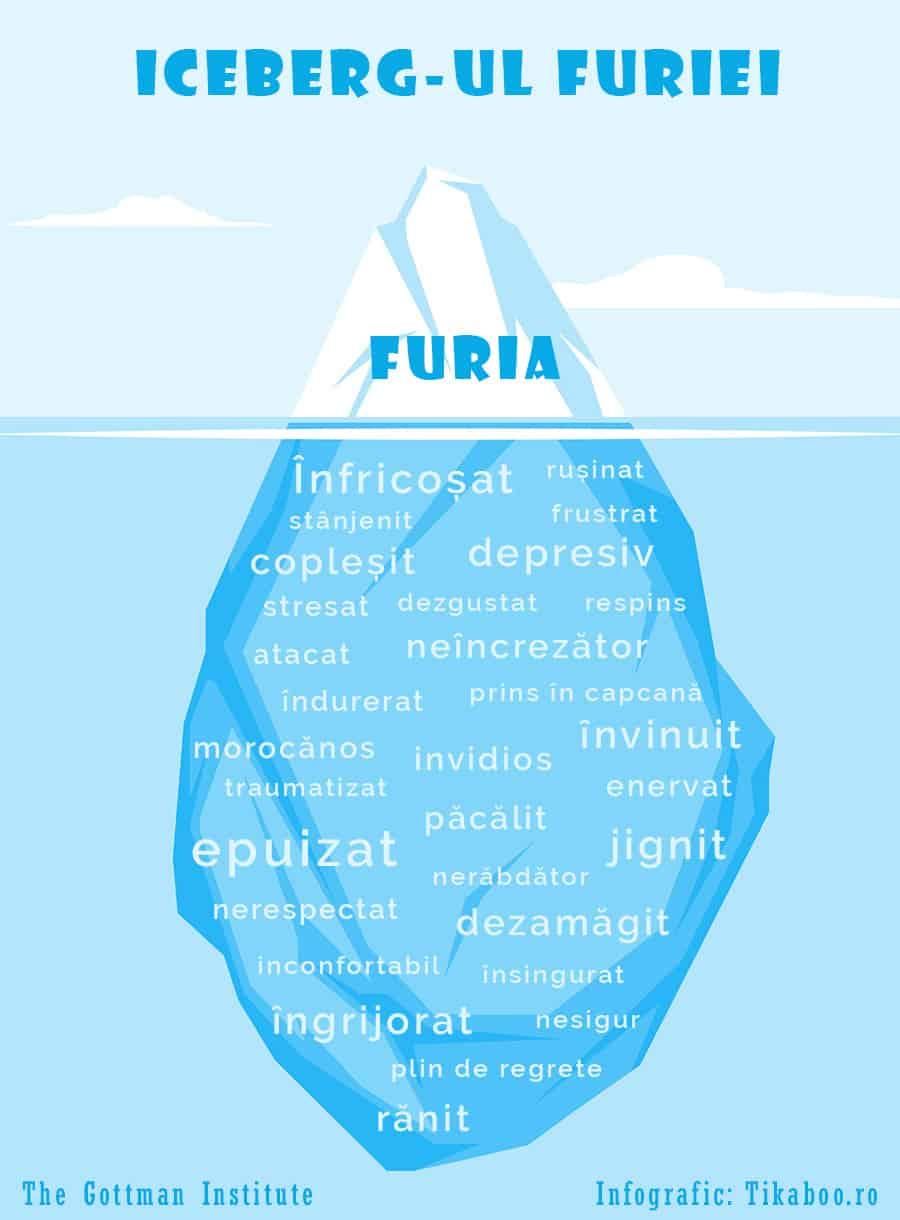 inteligenta emotionala - infografic - iceberg-ul furiei