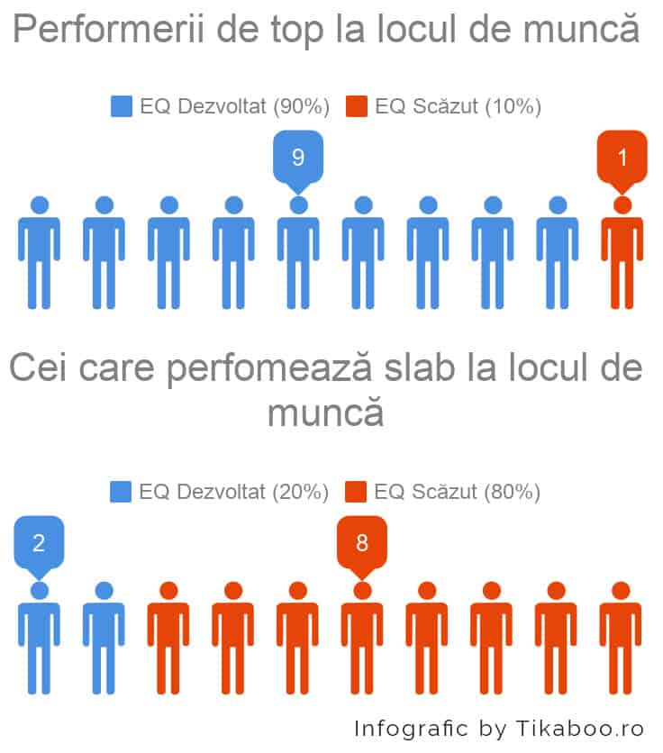 inteligenta emotionala la locul de munca infografic